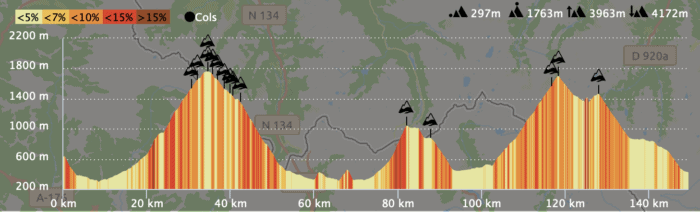 profil traversée des pyrenees par les cols