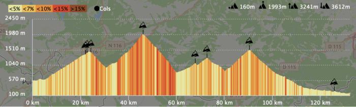 profil traversee des pyrenees par les cols